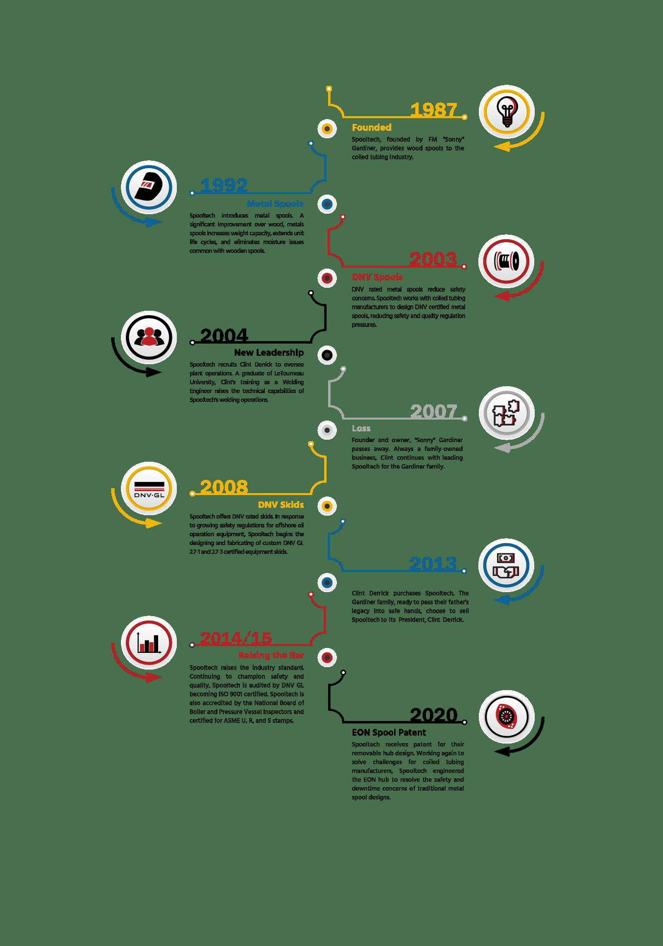 Spooltech History
